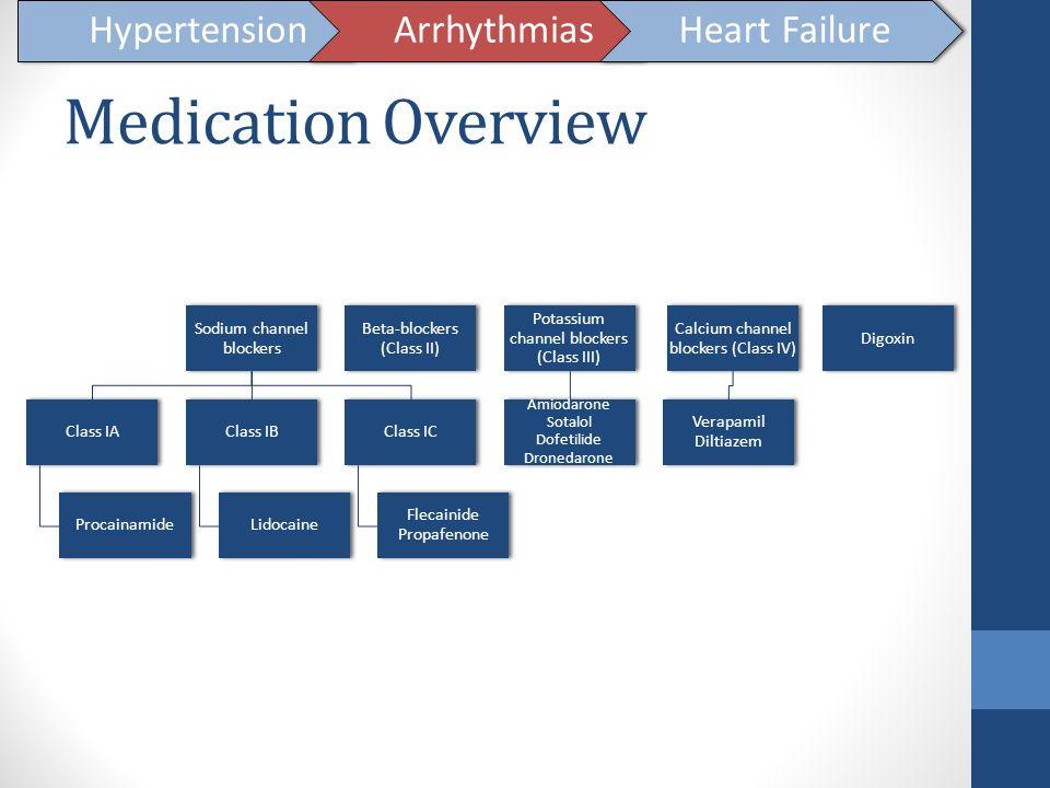 Medication Overview Hypertension Arrhythmias Heart Failure