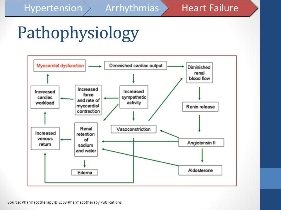 Pathophysiology Hypertension Arrhythmias Heart Failure