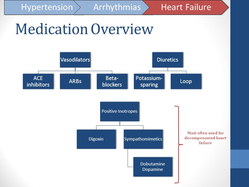 Most often used for decompensated heart failure