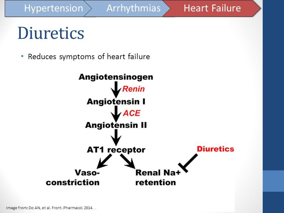 Diuretics Hypertension Arrhythmias Heart Failure