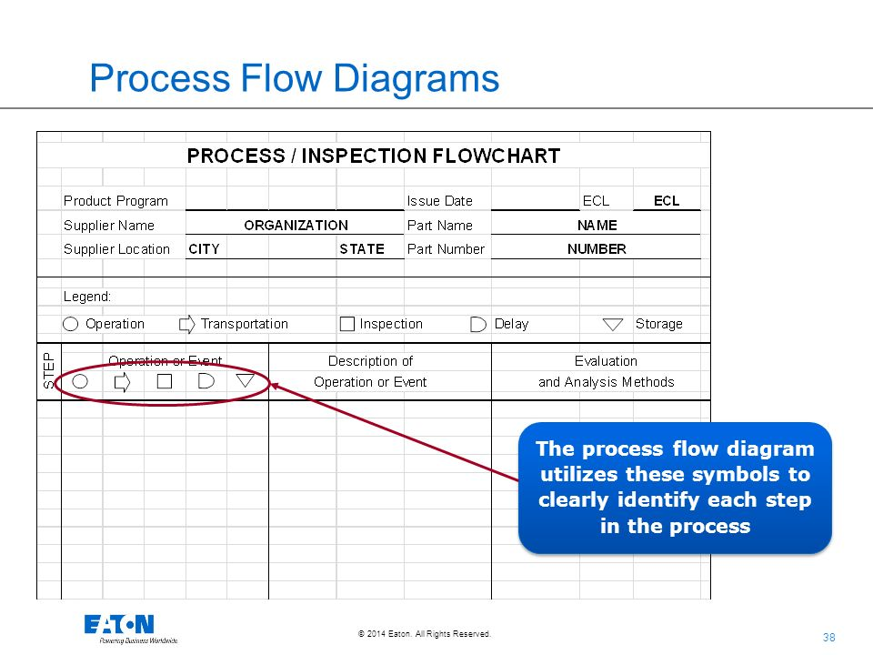process flow diagram and process flow chart process flow diagram aiag supplier overview training document cqd-116; rev 1; 1/15 ...