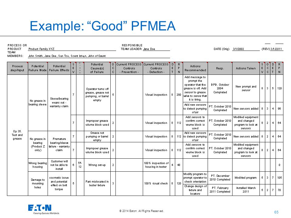 Pfmea for Process fmea template