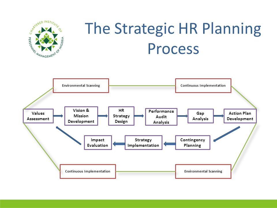 hr planning Hr strategy & planning excellence educates hr departments on latest trends,  insights and best practices in hr and keeps readers informed on everything new .