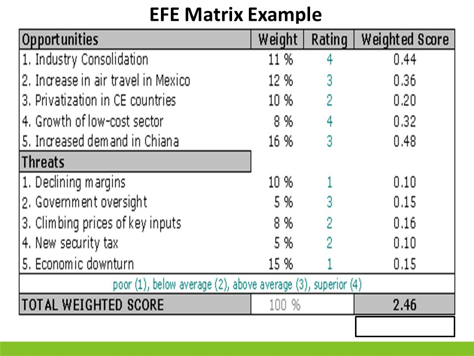 efe matrix of starbucks External audit industry analysis current opportunities and threats cpm matrix efe matrix 3 internal assessment organizational structure strengths and.