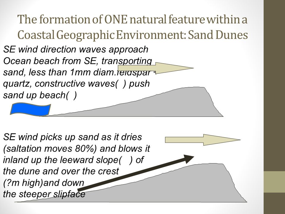 an analysis of the natural processes which operates at coastal geographic environment Learn and revise about coastal management with bbc bitesize ks3 geography  eg geology and natural history  coastal processes coastal landforms.