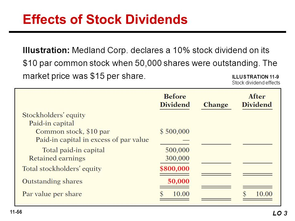 Impact of dividends on employee stock options