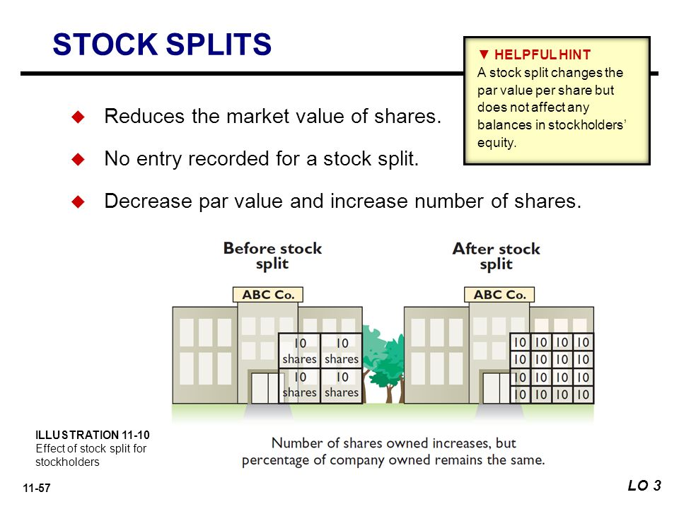 How does stock splits affect options