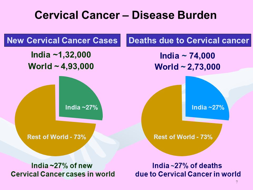 Cervical cancer case study