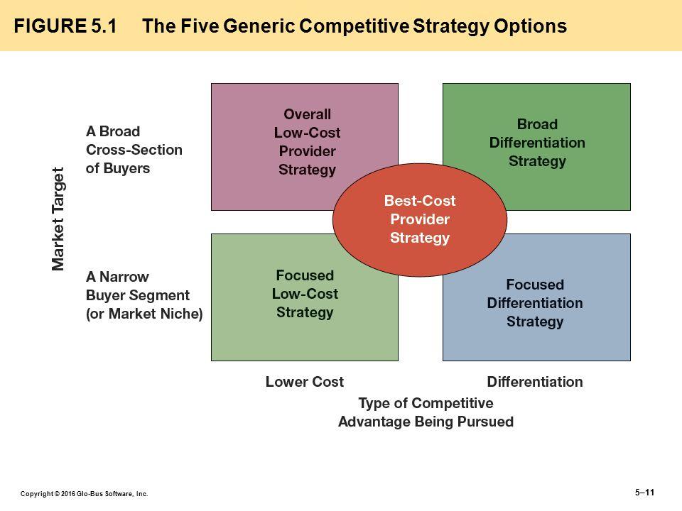 competing strategies