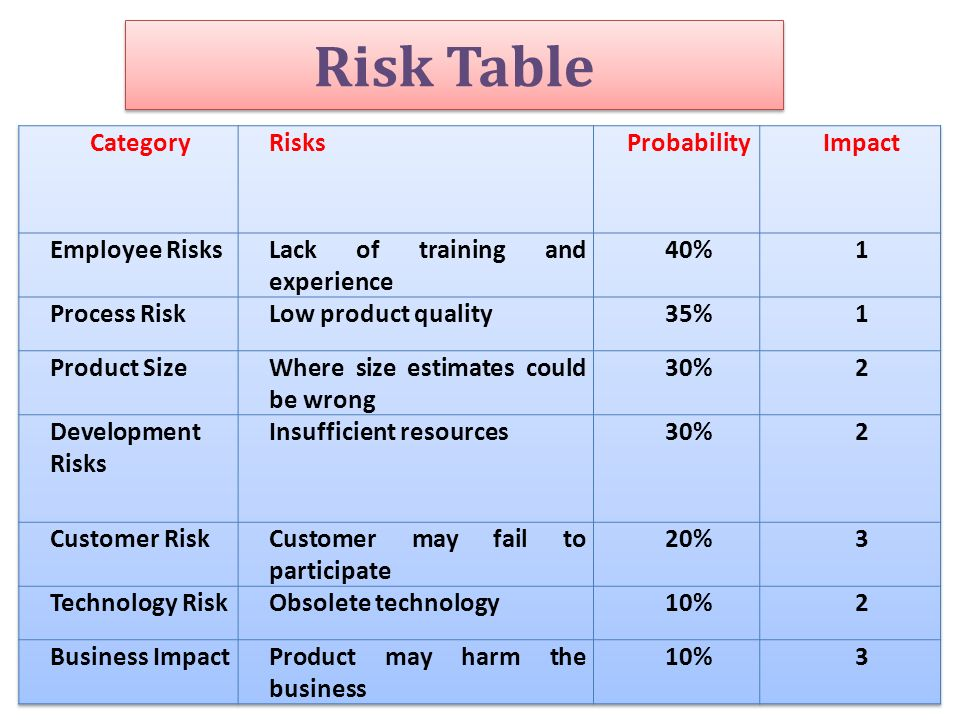 Risk Table Category Risks Probability Impact Employee Risks