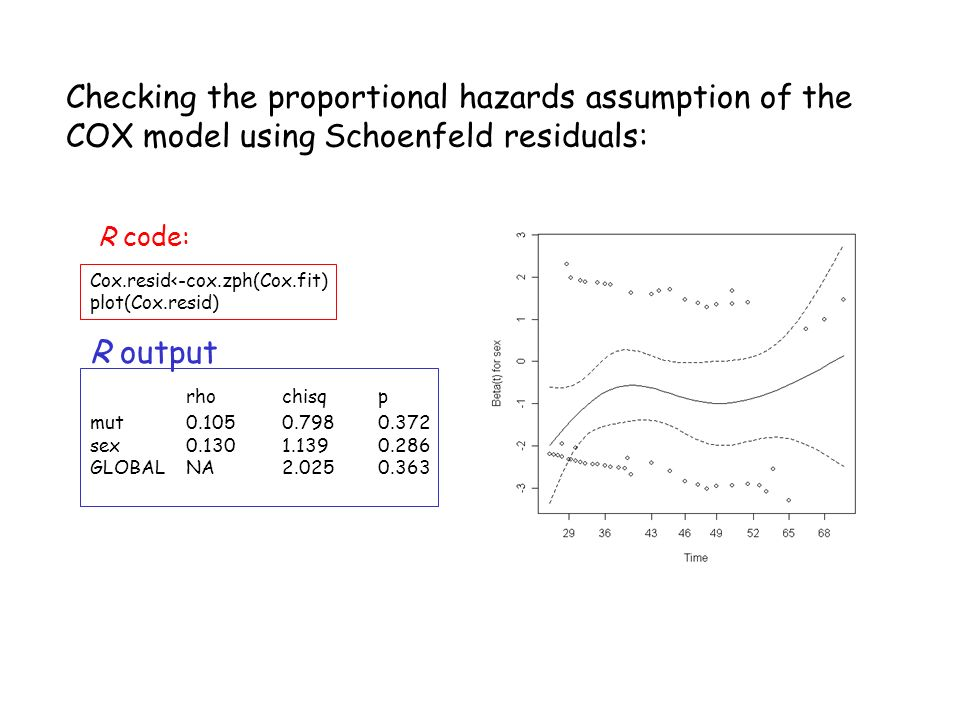 Checking the proportional hazards assumption of the COX model using Schoenfeld residuals: