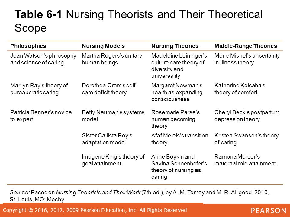 comparison of nursing theories The nursing profession has impressively evolved over time, and along with this transition came the development of different nursing theories these theories provide the foundation of nursing practice, specifically nursing assessment, intervention, and evaluation.