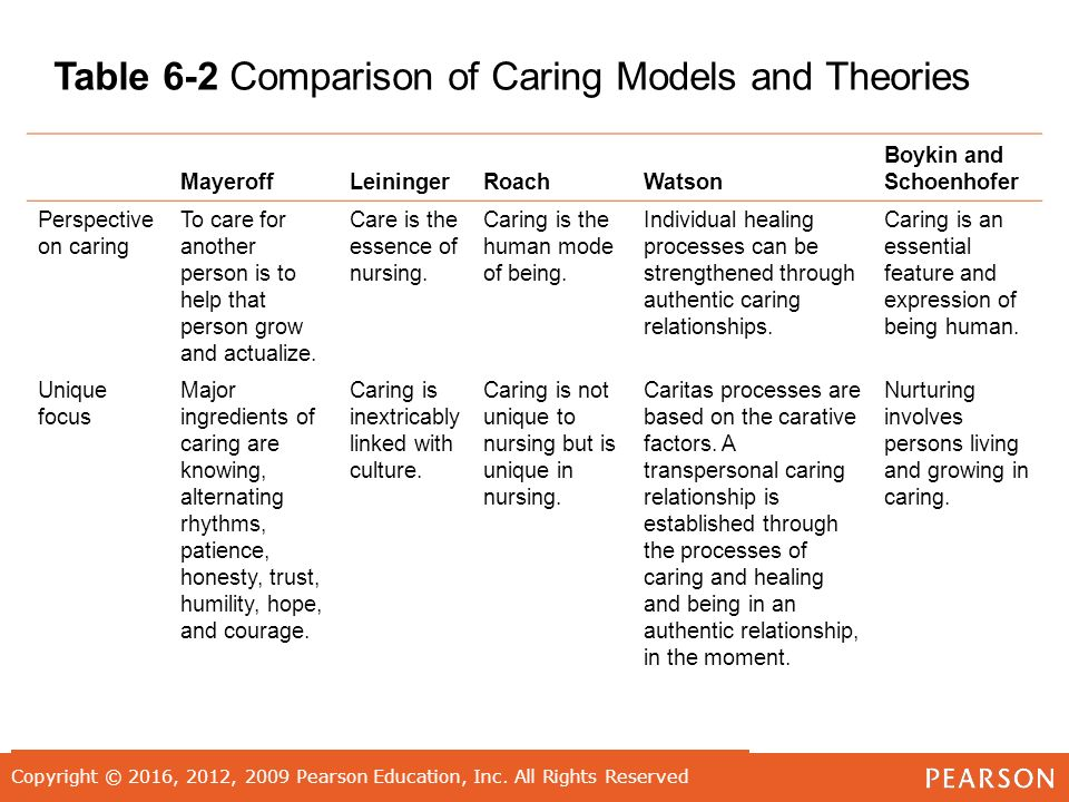 roach theory of caring The focus of the nursing as caring theory, then, is not toward an end product  such as  caring, and roach in terms of caring person as well as caring in  nursing.