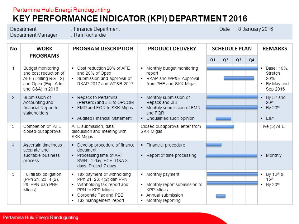 Q4 financial report download pdf for Key performance indicator report template