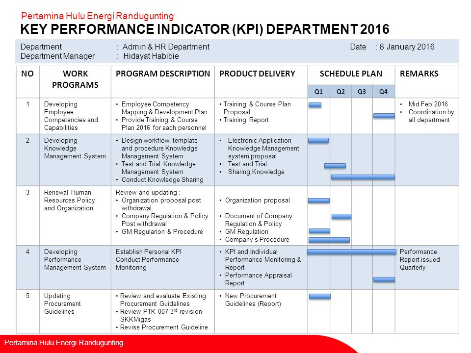 Recapitulation of kpi department ppt video online download for Key performance indicator report template