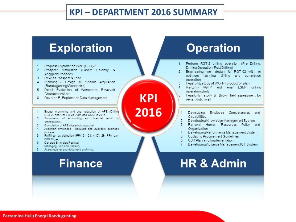 Implementation of hr in pertamina
