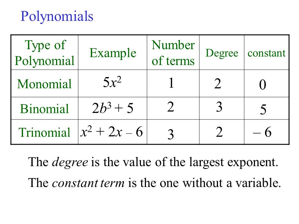coefficient and polynomial Just use the 'formula' for finding the degree of a polynomial ie--look for the value of the largest exponent the answer is 2 since the first term is squared  remember coefficients have nothing at all do to with the degree.