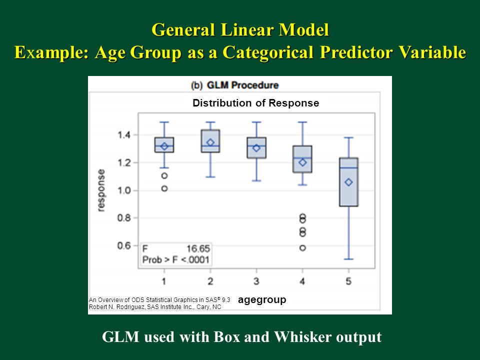 Distribution of Response GLM used with Box and Whisker output