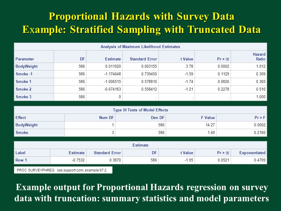 Proportional Hazards with Survey Data