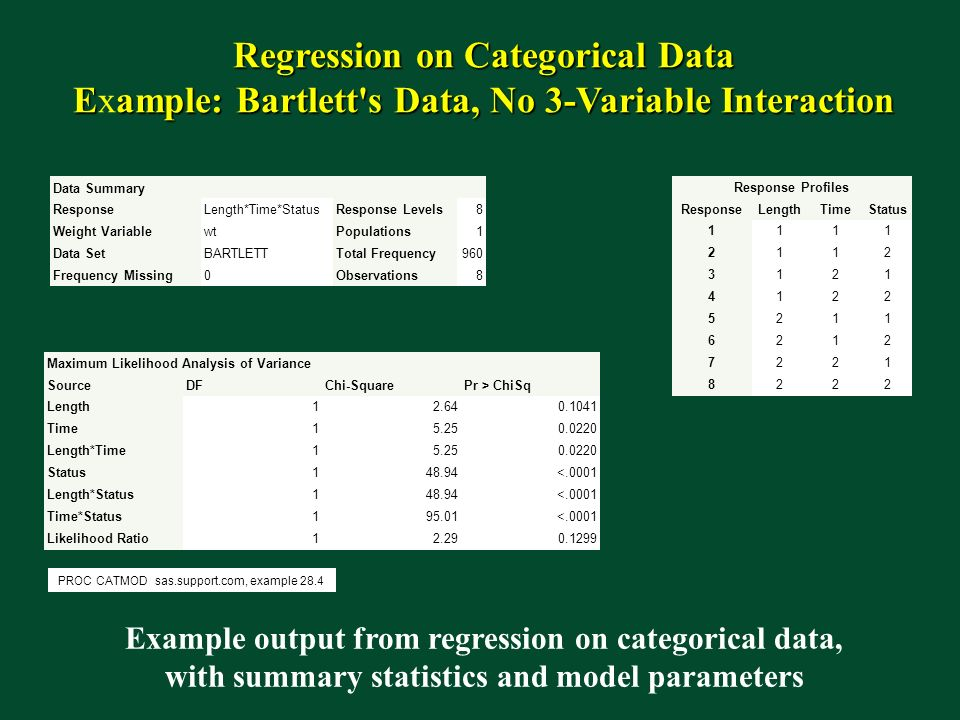 Regression on Categorical Data