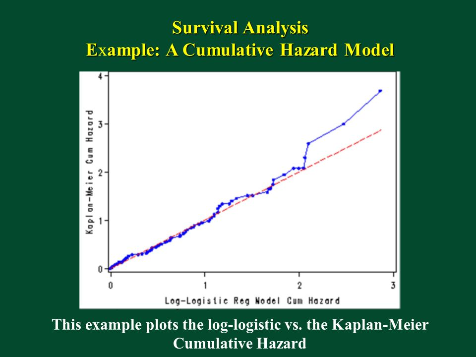 Example: A Cumulative Hazard Model