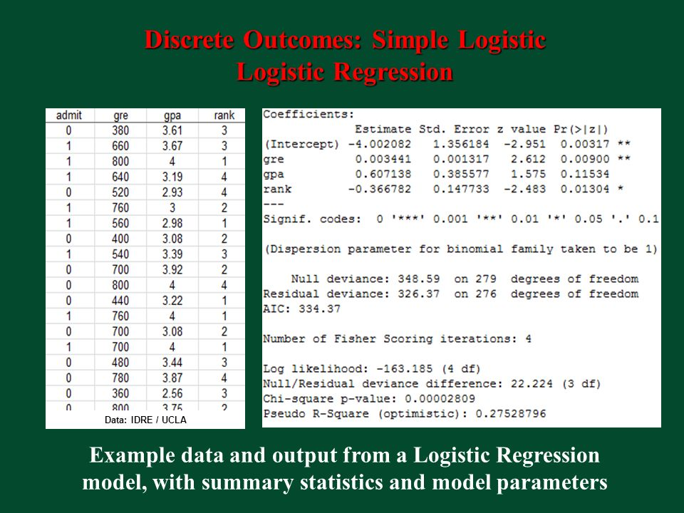 Discrete Outcomes: Simple Logistic Logistic Regression