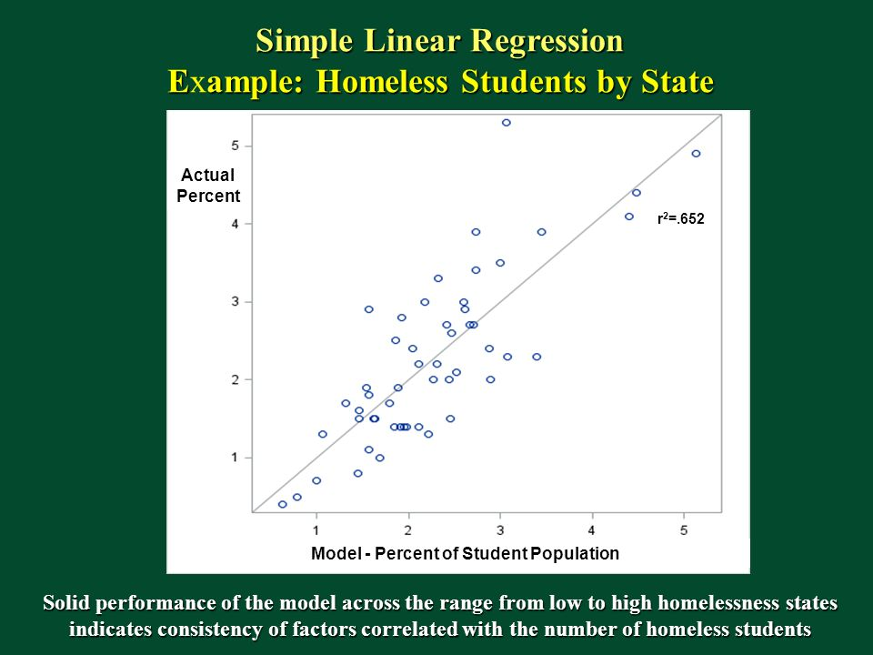 Simple Linear Regression Model - Percent of Student Population