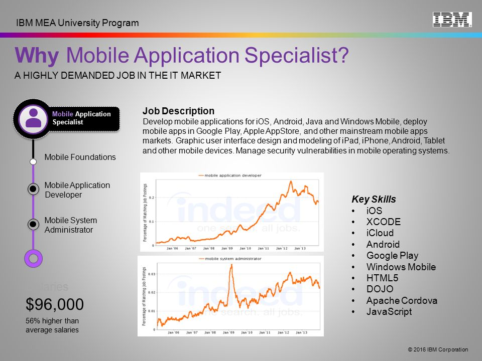 why mobile application specialist - App Developer Job Description