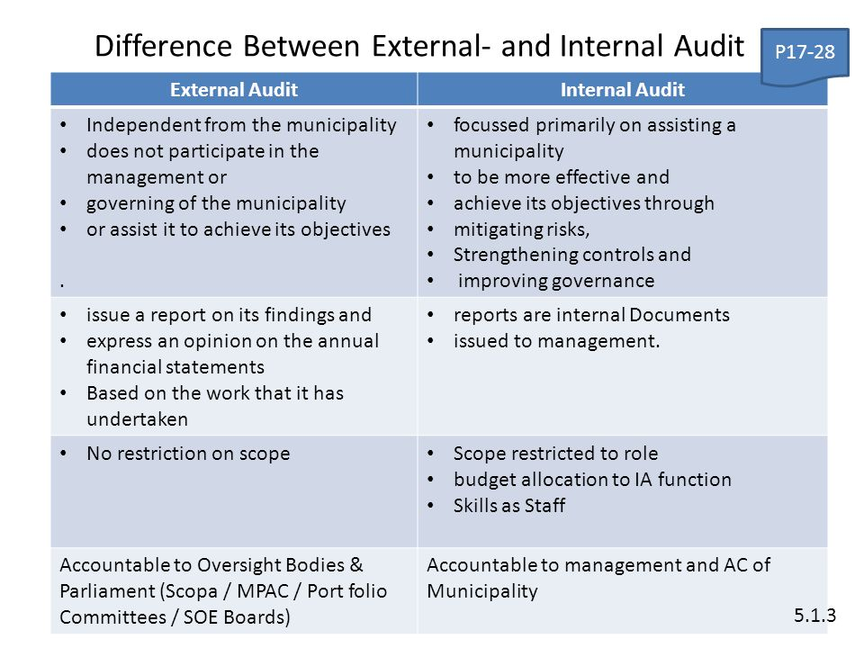 difference of internal and external auditor Unlike internal auditors, the rules prevent external auditors from having financial relationships or other types of association with the company being audited if the auditor previously has been employed by the company being audited, or is in discussions with the company for employment opportunities, a resulting conflict of interest can.