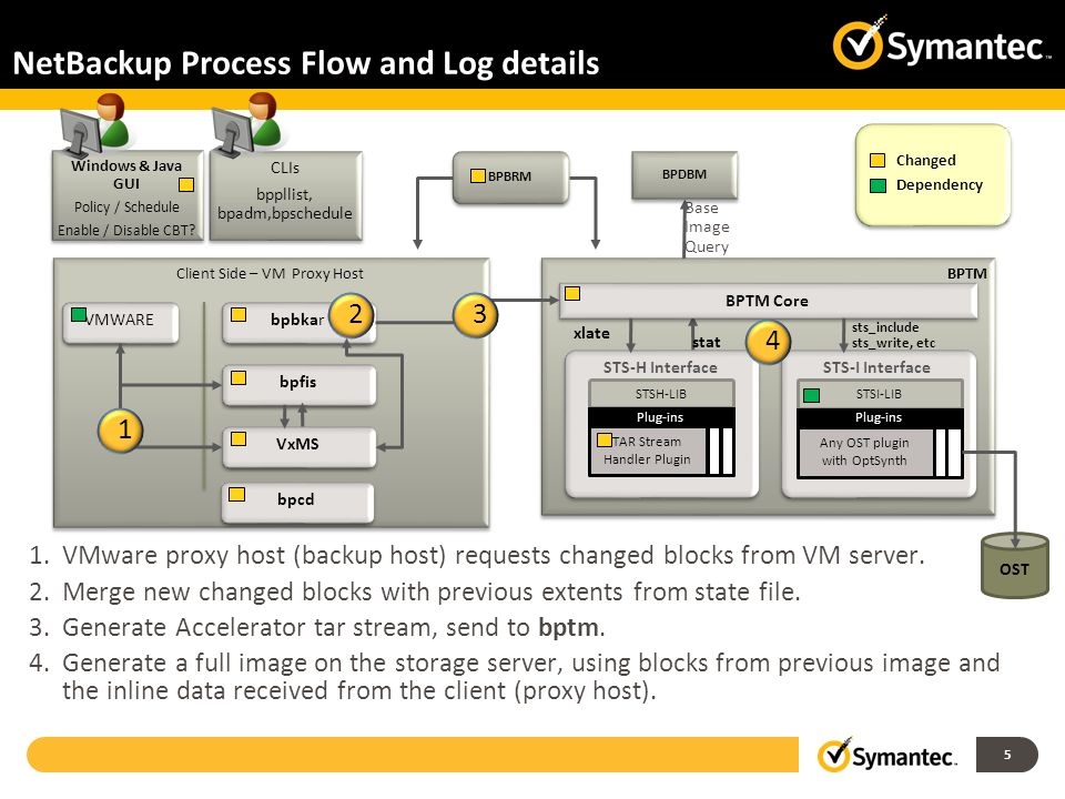 NetBackup Process Flow and Log details
