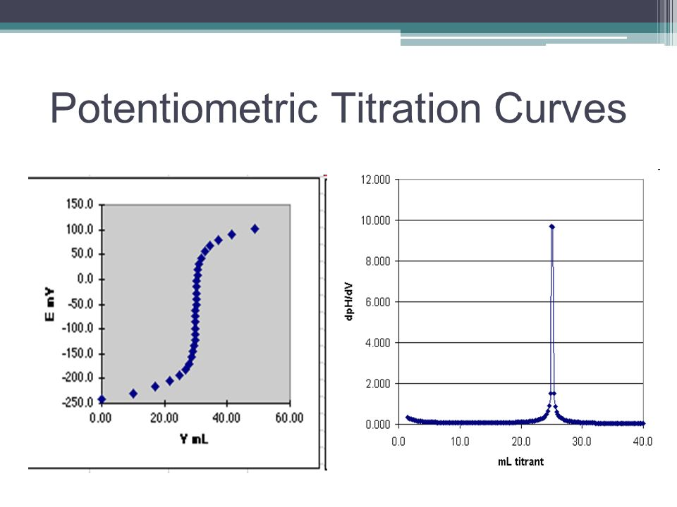 potentiometric titration curves Potentiometric titration is a volumetric method in which the potential between two electrodes is measured (referent and indicator electrode).