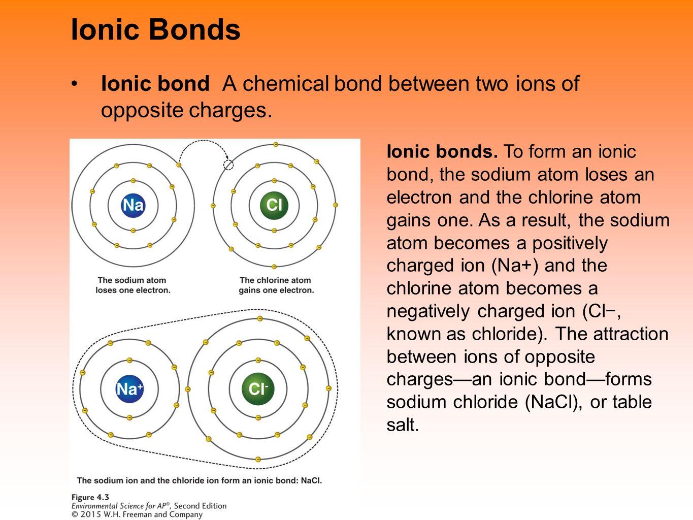 Ионная связь nacl схема