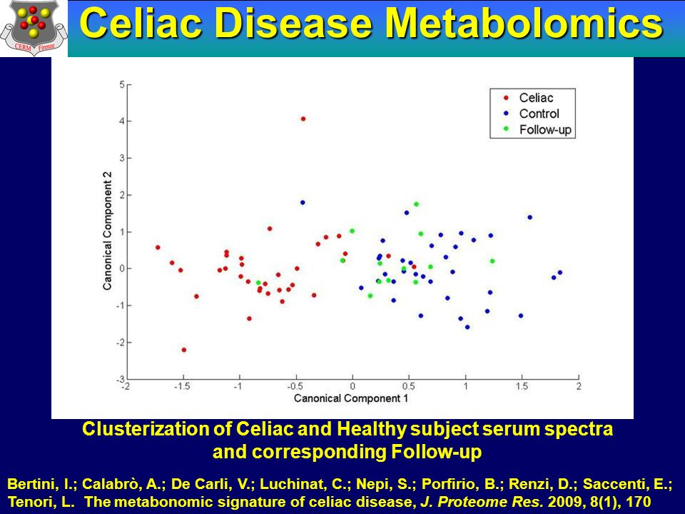 Celiac Disease Metabolomics