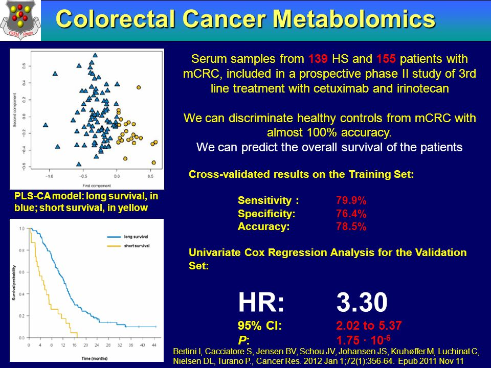 Colorectal Cancer Metabolomics