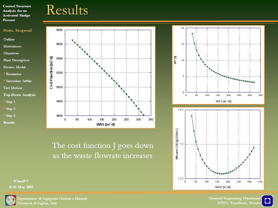 The cost function J goes down as the waste flowrate increases