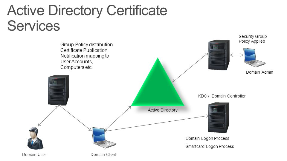 Active Directory Certificate Services on Windows Active Directory Authentication