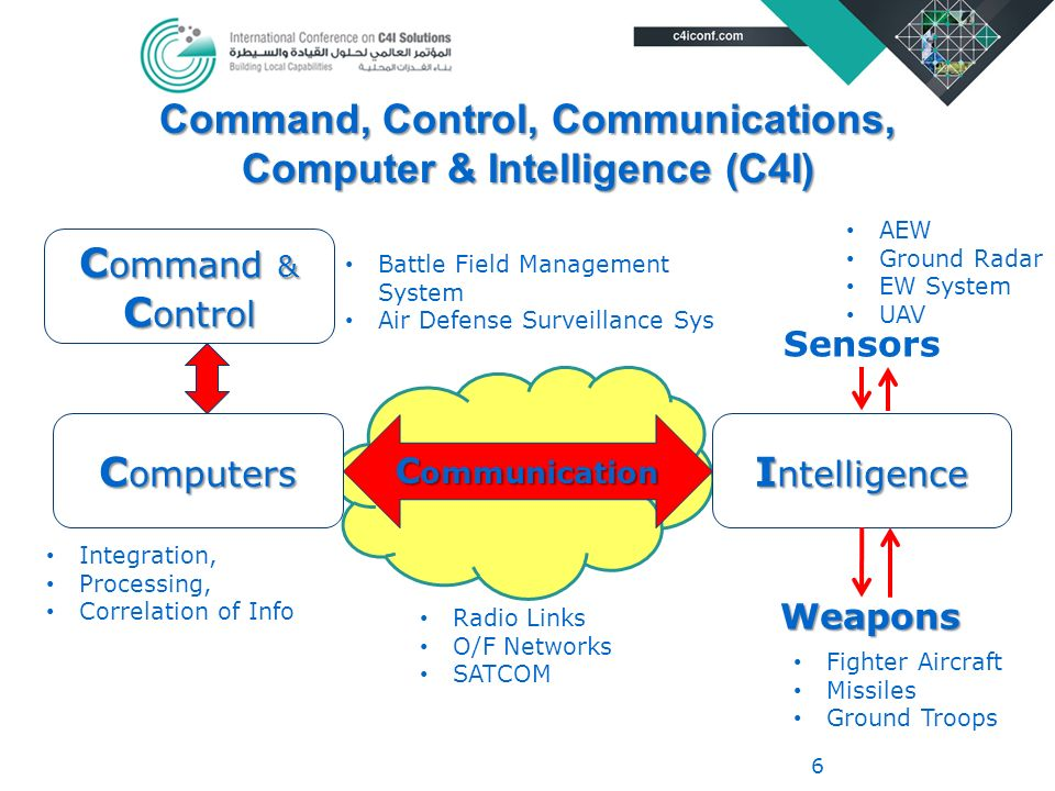 Futuristic View Of C4i Systems In Civil And Defense