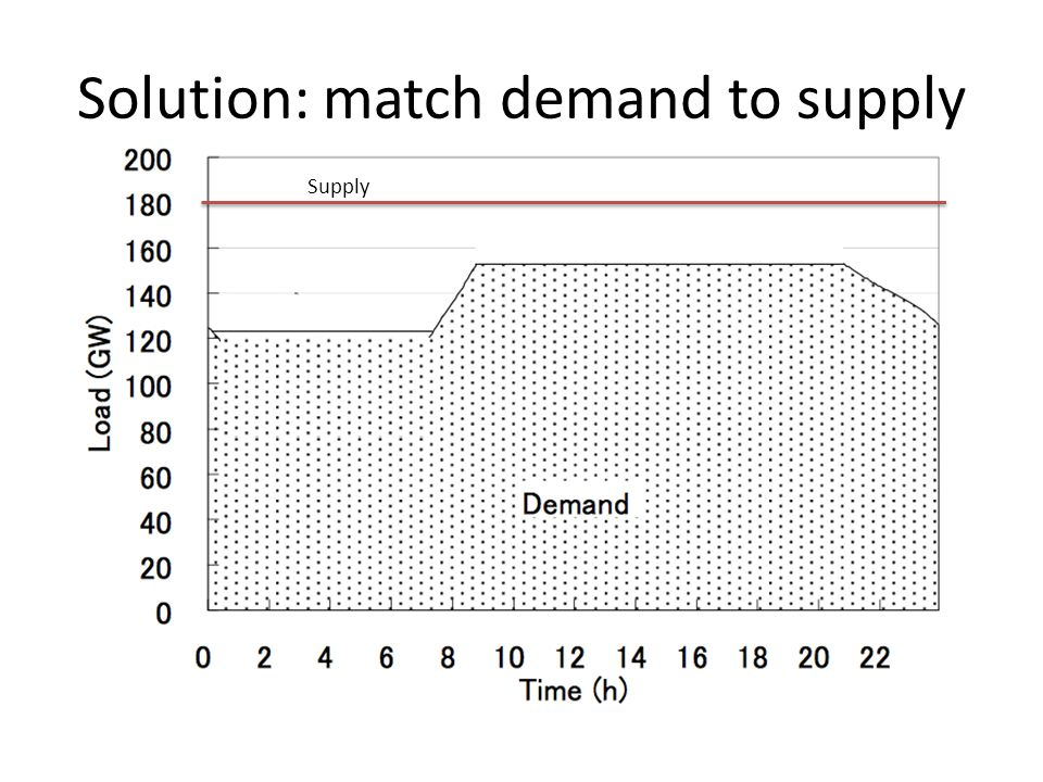 matching assets with demand in supply Supply analysis demand and supply analysis is the study of how buyers and  sellers  funds to invest in productive assets, such as plant and equipment   costs, and they arise because of frictions inherent in the matching process when.