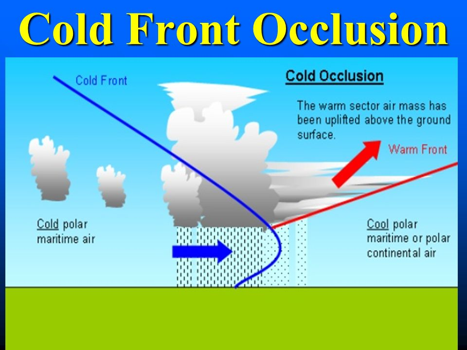 Occluded Front Diagram Cold Front Diagram - W...