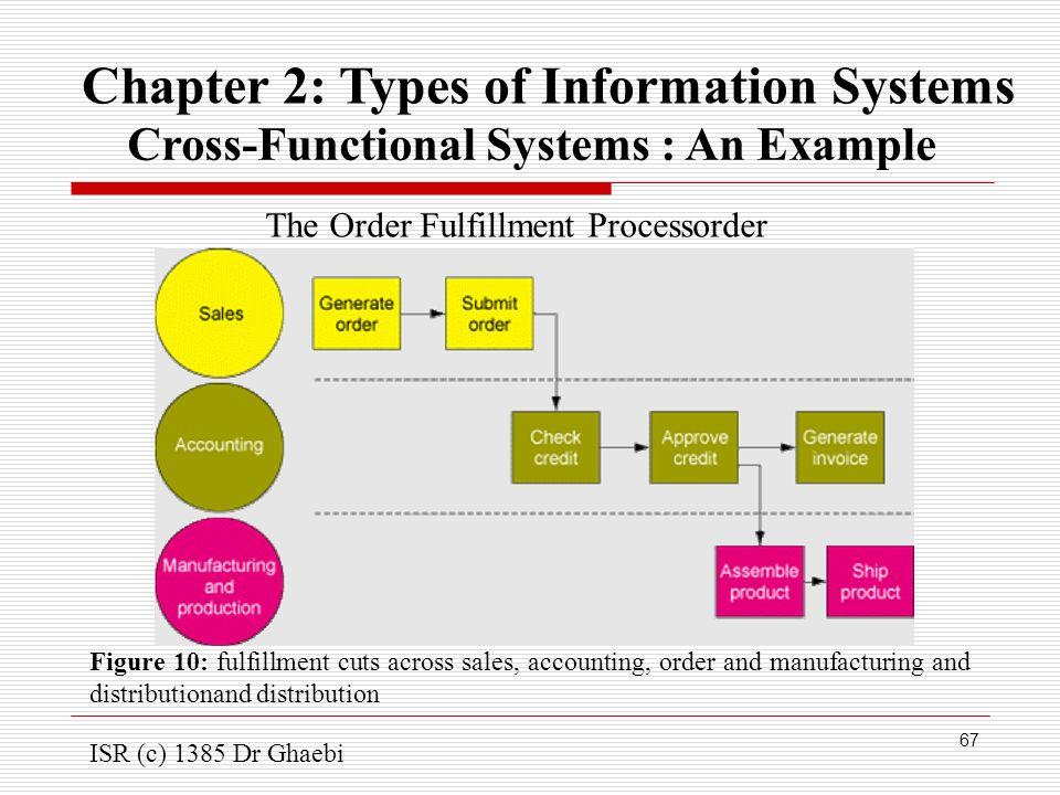 types of management information system pdf