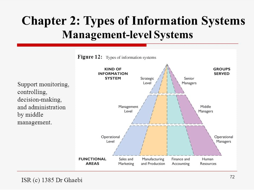 level of management information system Multi-level distributed hospital information system security & privacy (authentication, authorization,  hospital management & information system (hmis) 35.