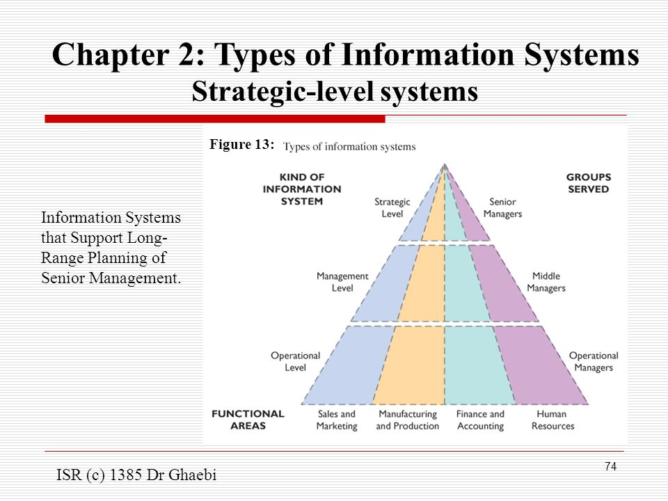 strategic management of information systems The strategic management of information systems by joe peppard, 9780470034675, available at book depository with free delivery worldwide.