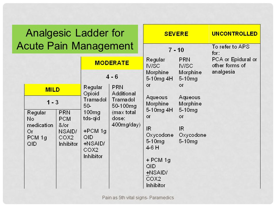 Who Ladder For Pain Stlfamilylife