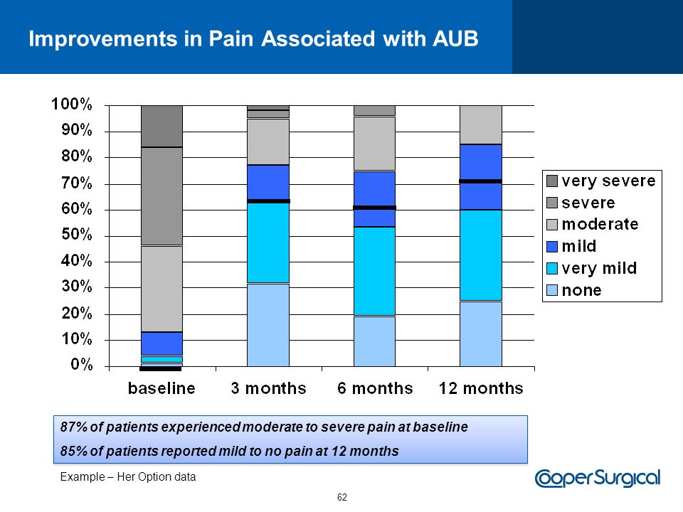 Improvements in Pain Associated with AUB