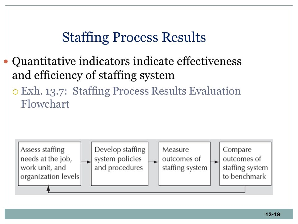 what are the elements of an effective staffing system and process Full-text paper (pdf): ihrm and effective global staffing systems in the iranian  context  turing processes globally, it is conceivable to do so how- ever, many  in hr remain  assess common elements across geographies • focus on.