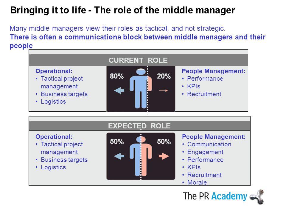 The Importance Of Internal Communication Employee
