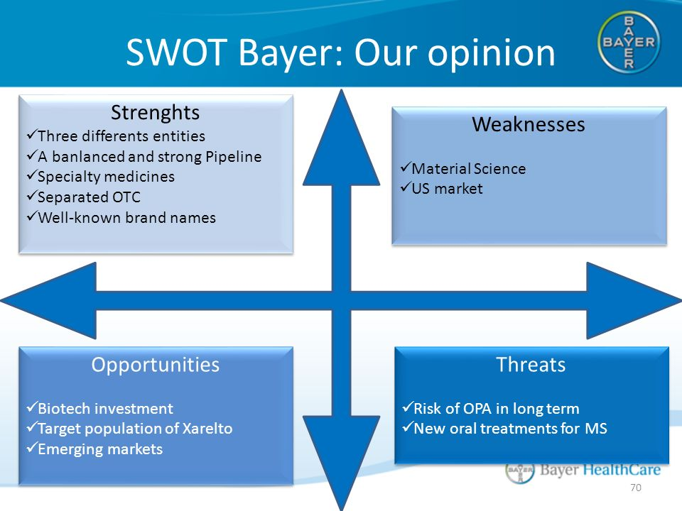 Bayer Science For A Better Life Ppt Download