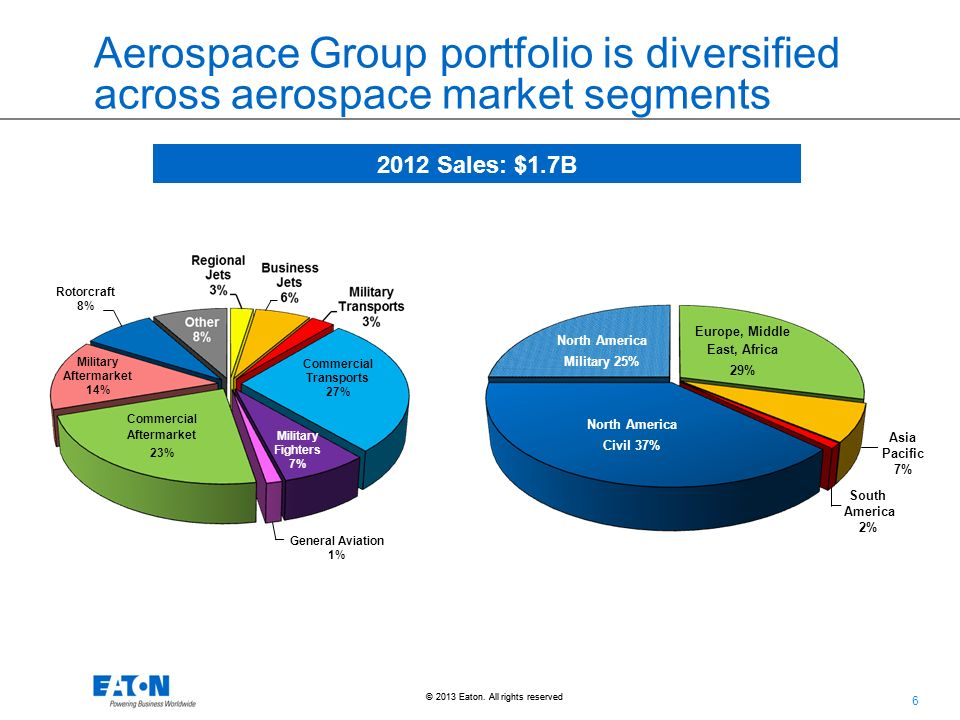 Aerospace Group Overview Ppt Download