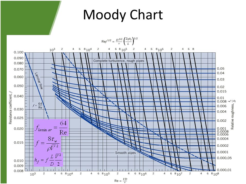 Incompressible flow in pipes and channels ppt video online download 35 moody chart ccuart Image collections