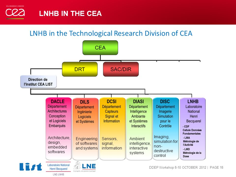LNHB in the Technological Research Division of CEA